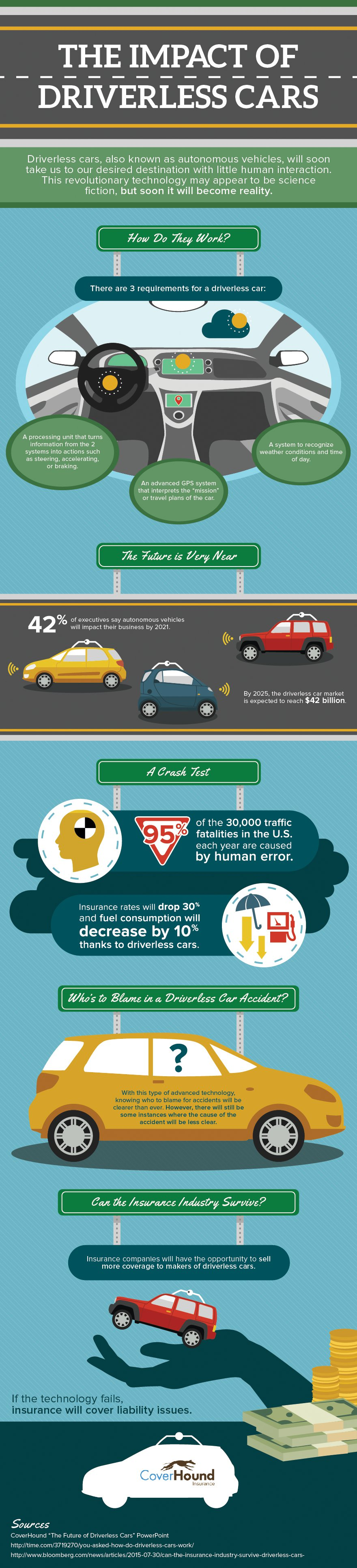 Coverhound_the_impact_of_driverless_cars_(3)